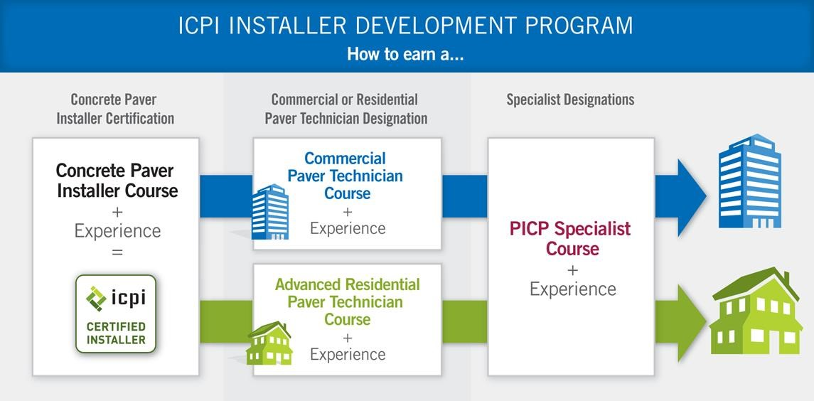 icpi-installer-development-program